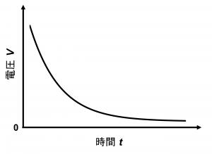 コンデンサから電気が抜けてexponential型に電圧が減少していく様子