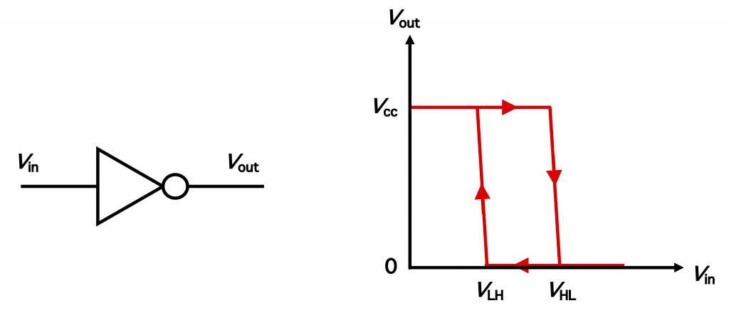 NOT回路の図と、その入力出力電圧のヒステリシス特性を表すグラフ