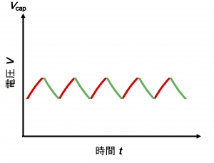 コンデンサに電気がたまったり抜けたりを繰り返してできた三角波のグラフ